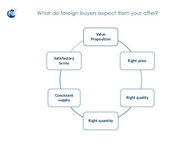 Value Proposition Right price Right quality Right quantity Consistent supply Satisfactory terms What do foreign buyers e...