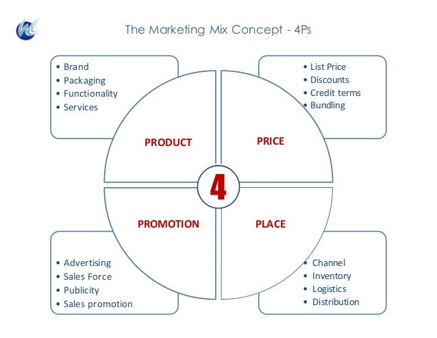 • Channel • Inventory • Logistics • Distribution • Advertising • Sales Force • Publicity • Sales promotion • ListPrice • ...