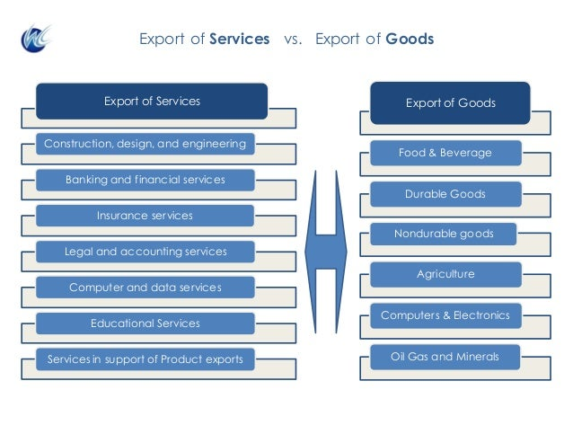 Export of Services vs. Export of Goods Export of Services Construction, design, and engineering Banking and financial serv...