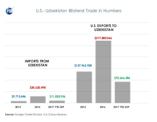 IMPORTS FROM UZBEKISTAN $11,828,956 $30,620,498 $9,715,446 U.S.- Uzbekistan Bilateral Trade in Numbers Source: Foreign Tra...
