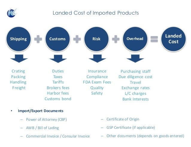 Landed Cost of Imported Products Shipping Customs Risk Overhead Landed Cost Crating Packing Handling Freight Duties Ta...