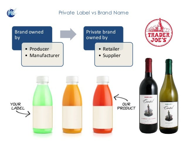 Private Label vs Brand Name Brandowned by • Producer • Manufacturer Privatebrand ownedby • Retailer • Supplier