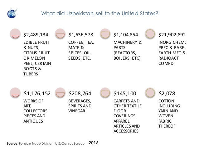 What did Uzbekistan sell to the United States? 2016 WORKSOF ART, COLLECTORS' PIECESAND ANTIQUES $1,176,152 BEVERAGES...