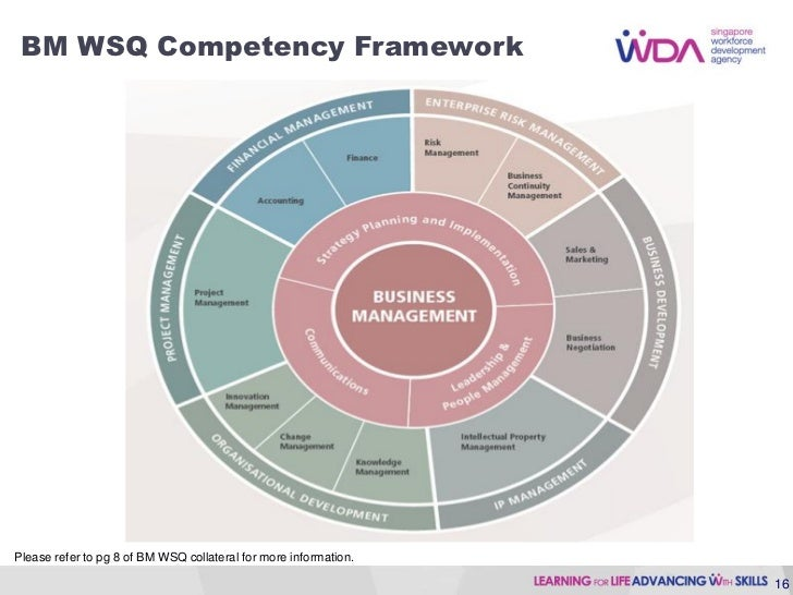 management competency framework essay The systematic review competencies framework provides a  refinement,  processes and procedures for data extraction and management, sr  methodology,  multiple-choice or essay questions for competency indicators.