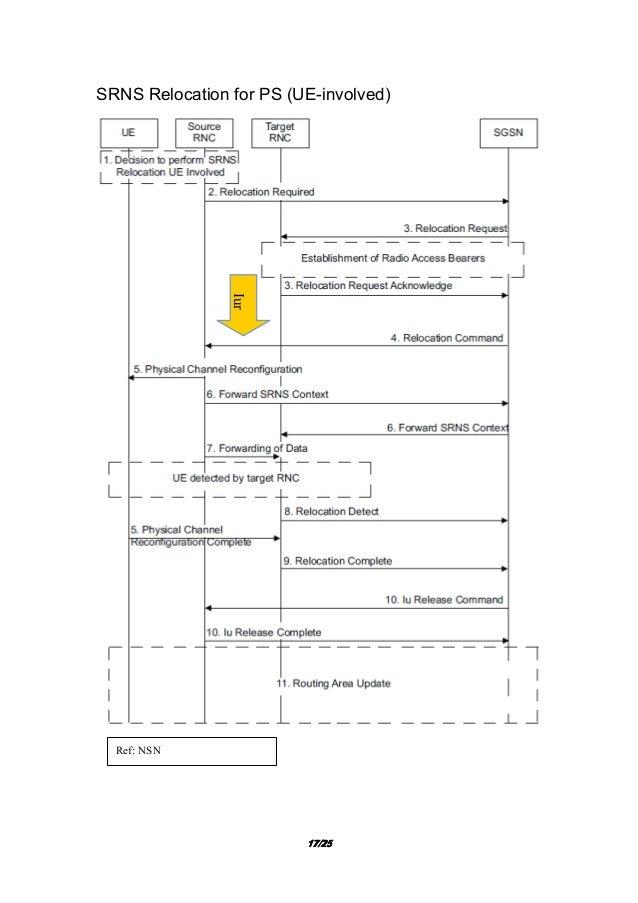Handover call flow in umts wiki
