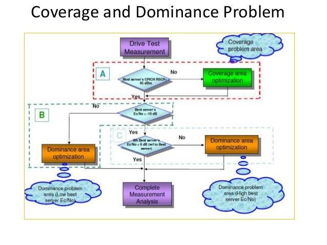 WCDMA optimization & Drive test analysis