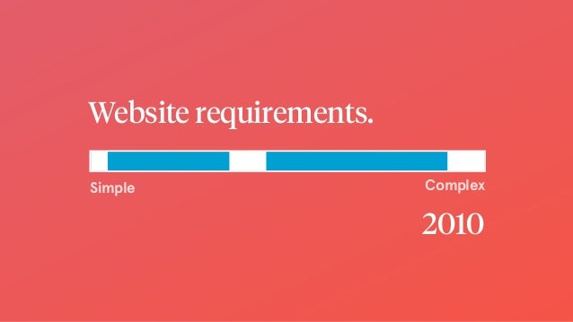 Website requirements. Simple Complex 2010