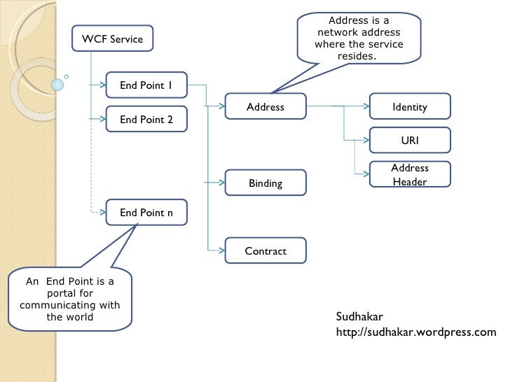 WCF Service End Point 1 End Point 2 End Point n Address Binding Contract An  End Point is a portal for communicating with ...