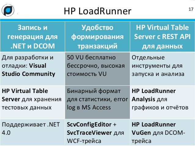 HTTP STATUS CODE=500 (INTERNAL SERVER ERROR) IN LOADRUNNER