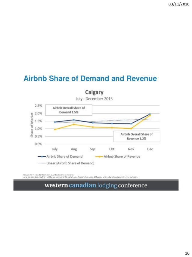 the impact of airbnb on hotel and hospitality industry pdf