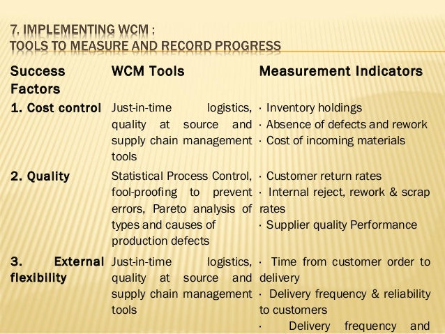 world class manufacturing tools for transmission World class manufacturing is like a symphony by mozart where all in the orchestra understand their roles and how to perform in an expert synchronized way.