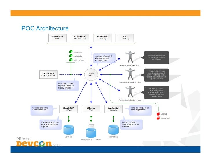 Wcm 5 wcm solutions with drupal and alfresco for Drupal 7 architecture diagram