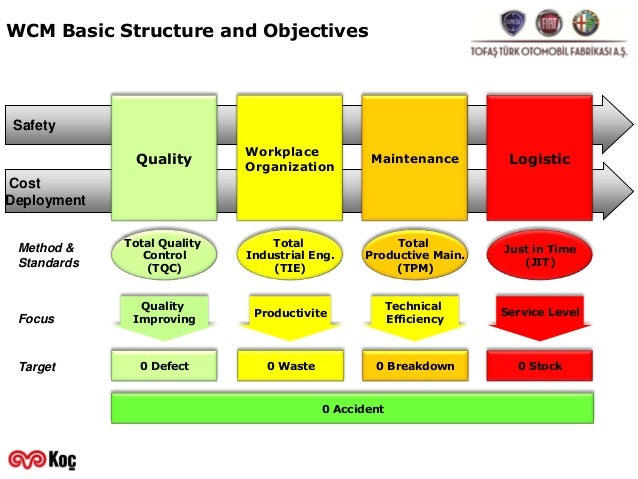 Organizational objectives of royal mail