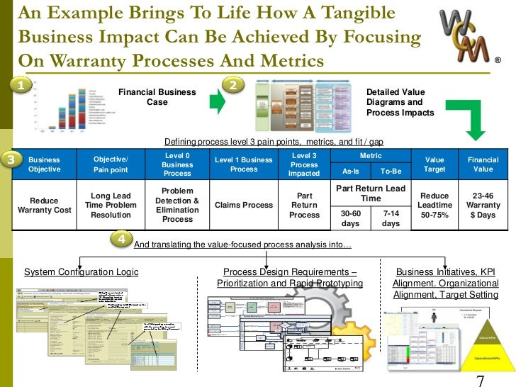 https://www slideshare net/infosys/warranty-management-3-questions-1-answered-2-to-go