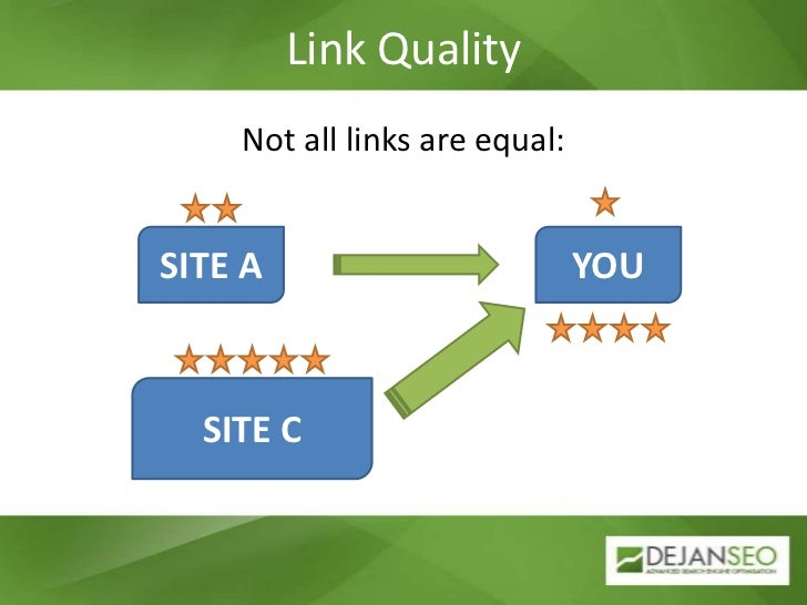 Link Quality<br />Not all links are equal:<br />SITE A<br />YOU<br />SITE C<br />