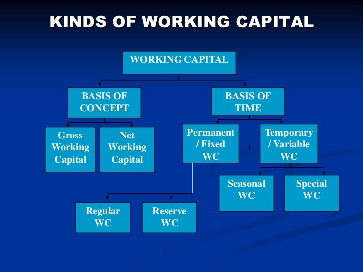 fixed capital and working capital What is net working capital the success or failure of a business is heavily dependent on that business's ability to use its assets effectively.