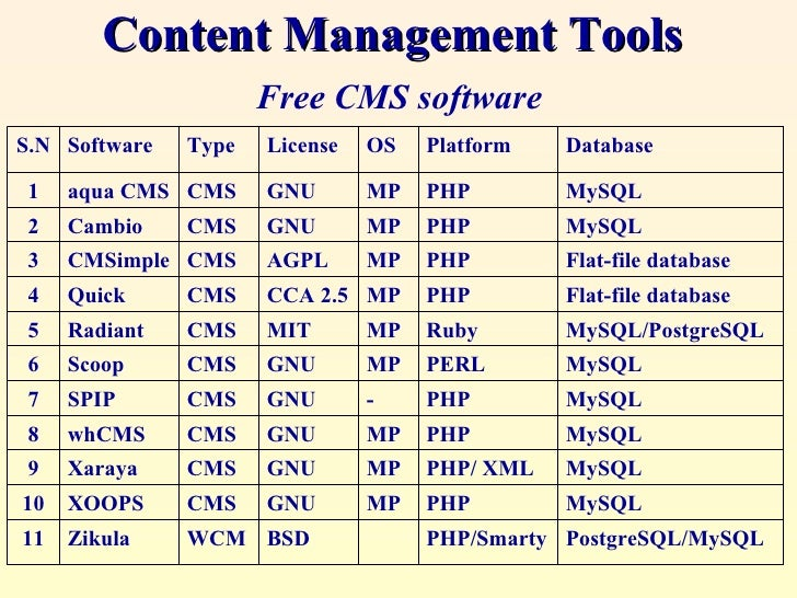 Web Site Content Management Tool