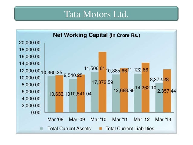 projcect on working capital at tata motors Temporary working capital differs from permanent working capital in the sense that is required for short periods and cannot be permanently employed gainfully in the business imporatnce or advantage of adequate working capital: working capital is the life blood and nerve centre of a business.