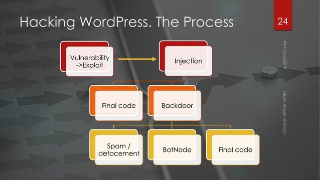 Hacking WordPress. The Process 24 Vulnerability ->Exploit Injection Final code Backdoor Spam / defacement BotNode Final co...