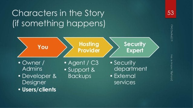 Characters in the Story (if something happens) 53 You • Owner / Admins • Developer & Designer • Users/clients Hosting Prov...