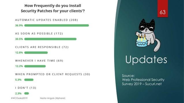 Updates 63 Source: Web Professional Security Survey 2019 – Sucuri.net