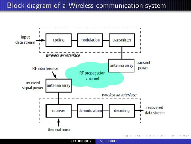 wireless communication rh slideshare net basic block diagram wireless communication system draw block diagram to describe a general wireless communication system