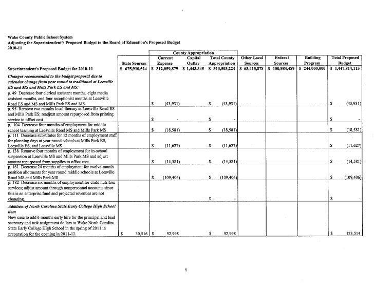 Wcpss budget