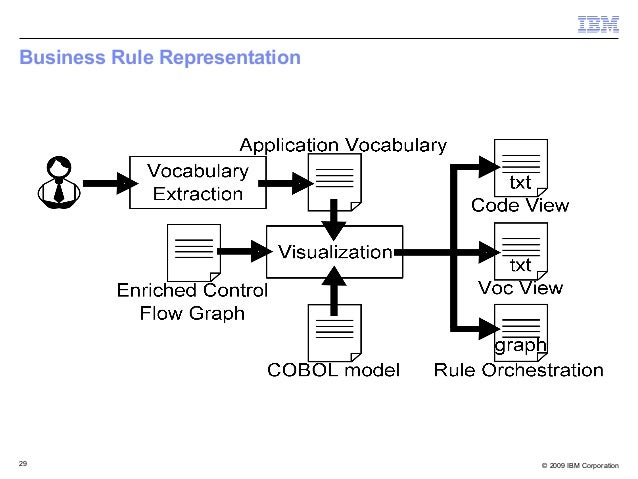 Extracting Business Rules from COBOL: A Model-Based Framework