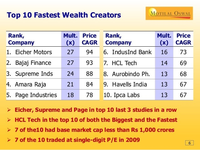 Wealth creation study 2009 14 for Sliding gate motor price in india