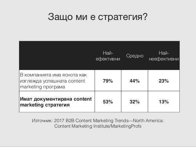 3 елемента + 3 инструмента Аудитория Път Матрица Marketing Personas Buyer's Journey Content Matrix