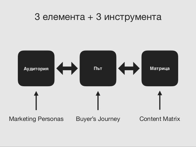 Аудитория: Marketing Personas Източник: buffer.com