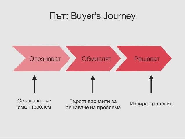 Мислете за стратегията си като за фуния Трафик Leads Prospects Клиенти Блог статии, гост статии, съдържание  в социални м...
