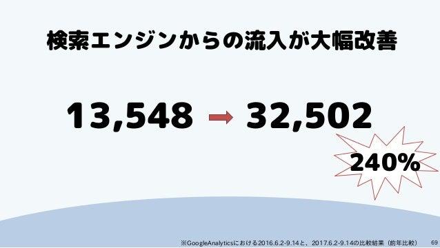 69 13,548 32,502 検索エンジンからの流入が大幅改善 240% ※GoogleAnalyticsにおける2016.6.2-9.14と、2017.6.2-9.14の比較結果(前年比較)