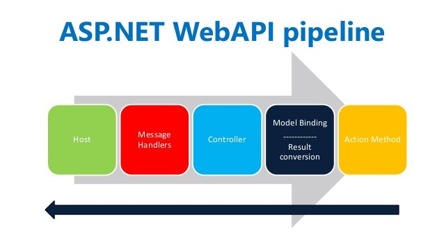 Restful services with asp. Net web api tutorial: authentication and.