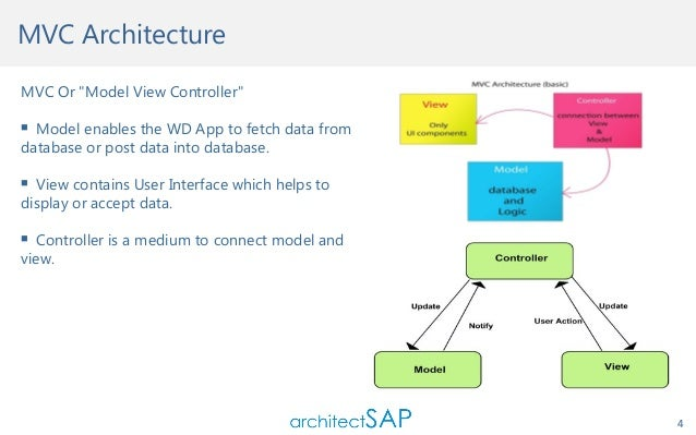 Do you want to build simple webdynpro abap application for Architecture mvc