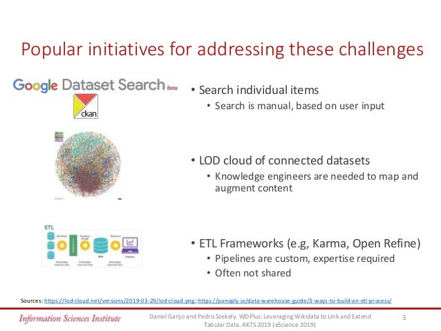 WDPlus: Leveraging Wikidata to Link and Extend Tabular Data Slide 3