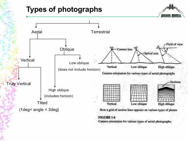 Low Oblique O High 48 Types Of Photographs Aerial