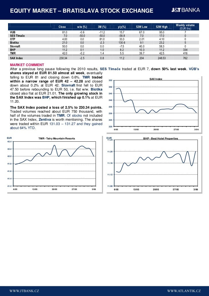 EQUITY MARKET – BRATISLAVA STOCK EXCHANGE                                                                                 ...