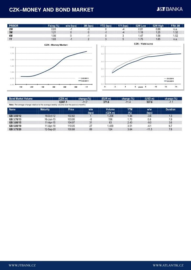 CZK–MONEY AND BOND MARKETPRIBOR                                     Fixing (%)          w/w (bps)            3M (bps)     ...