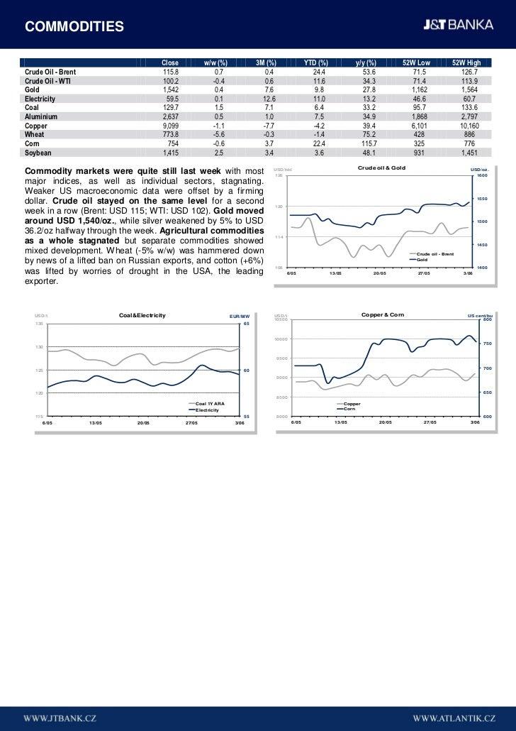 COMMODITIES                                          Close           w/w (%)             3M (%)                 YTD (%)   ...