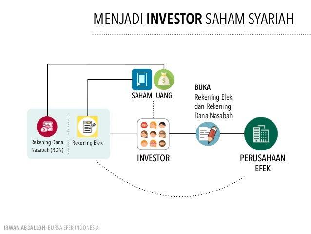 membuka rekening saham syariah