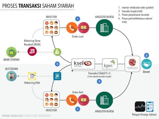 Online Trading Syariah - cryptonews.id