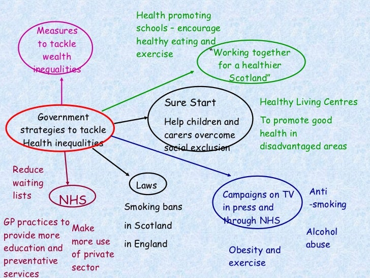 strategies used in health and social Influenced by the physical, social and economic environments in which people live  participation strategies for public health staff and conducted.