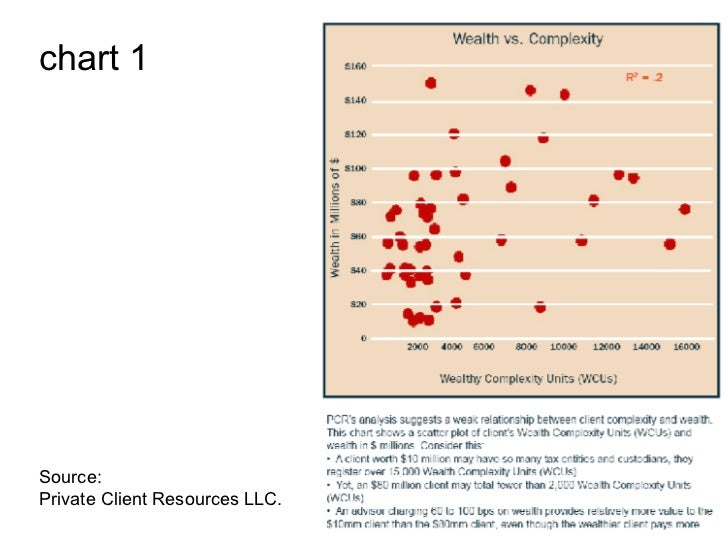 chart 1 Source: Private Client Resources LLC.