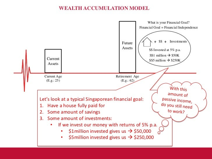 accumulation of wealth Capital accumulation (also termed the accumulation of capital) is the dynamic that motivates the pursuit of profit, involving the investment of money or any financial asset with the goal of increasing the initial monetary value of said asset as a financial return whether in the form of profit, rent, interest, royalties or capital gains.