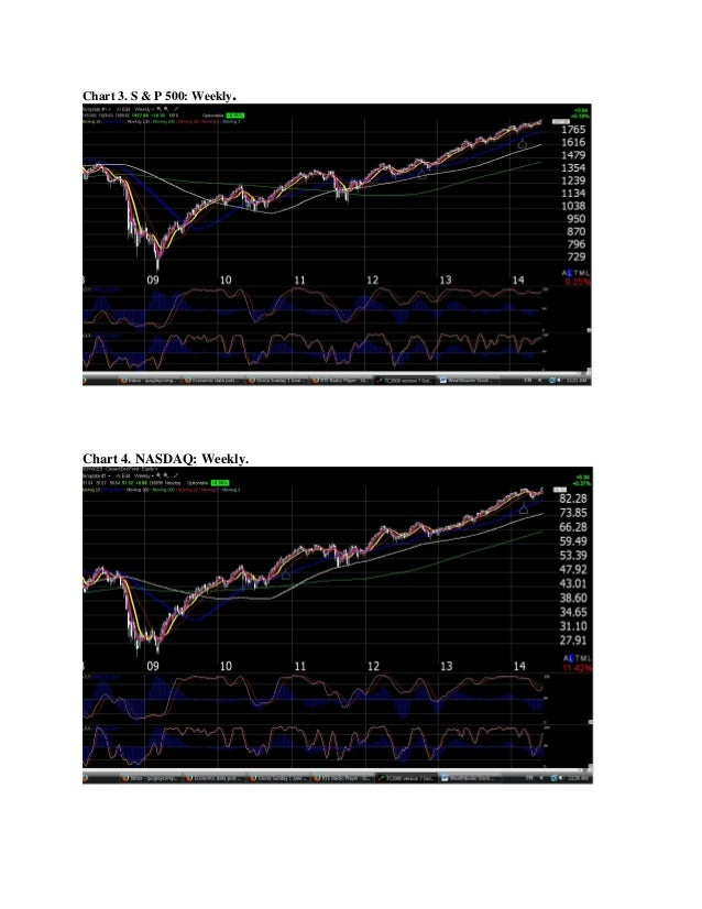Chart 3. S & P 500: Weekly. Chart 4. NASDAQ: Weekly.