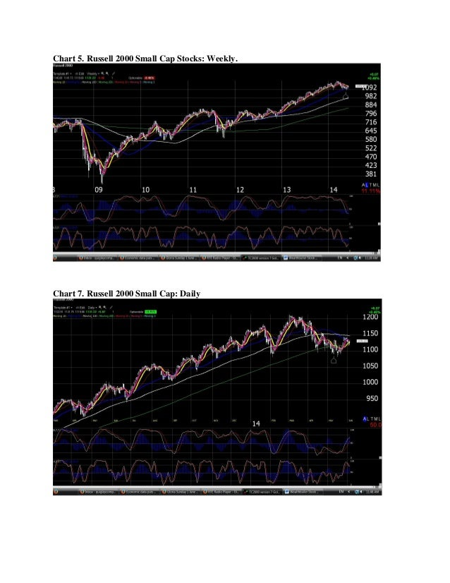 Chart 5. Russell 2000 Small Cap Stocks: Weekly. Chart 7. Russell 2000 Small Cap: Daily