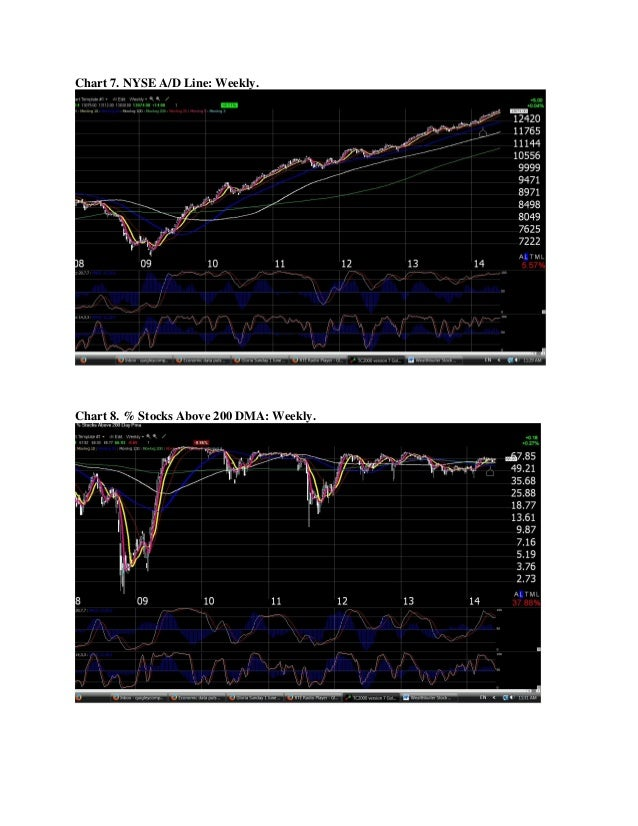 Chart 7. NYSE A/D Line: Weekly. Chart 8. % Stocks Above 200 DMA: Weekly.