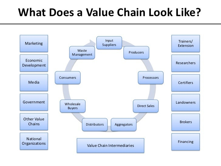 value chain management Supply chain management åf offers qualified logistics and sourcing consultants with skills in process optimization, inventory control and strategy we optimize our customers business in many industries, for example manufacturing, automotive and food and pharma with our size and expertise we offer turnkey solutions for.