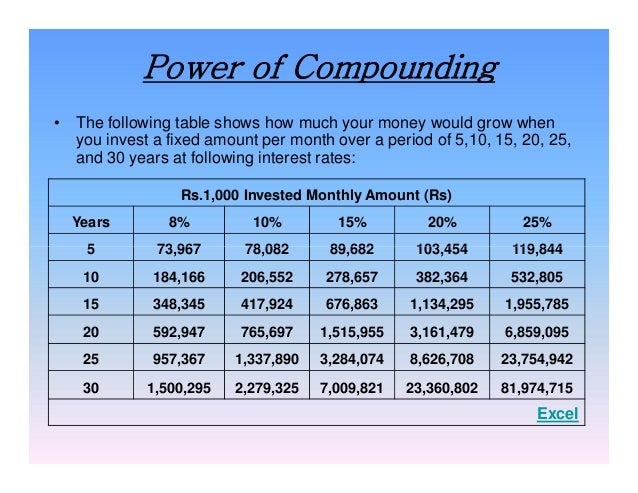 Power of Compounding • The following table shows how much your money would grow when you invest a fixed amount per month o...